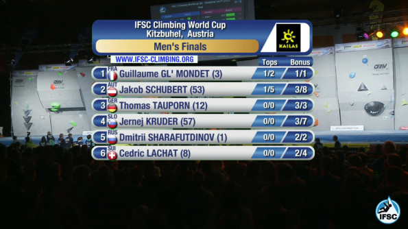 Men's Results after Final 3