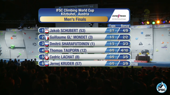 Men's Final Results after the reclimb