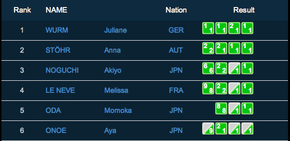 IFSC Bouldering World Cup Innsbruck Austria Women's Final Results