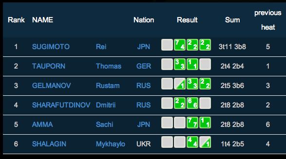 Men's Final Scores